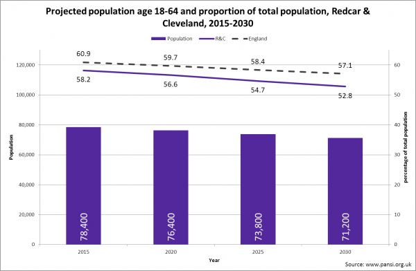 Redcar & Cleveland working age population projection, 2015-2030