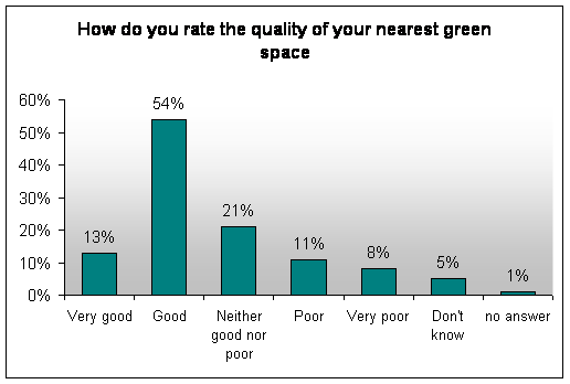 Resident assessment of green space quality, Redcar & Cleveland, 2012