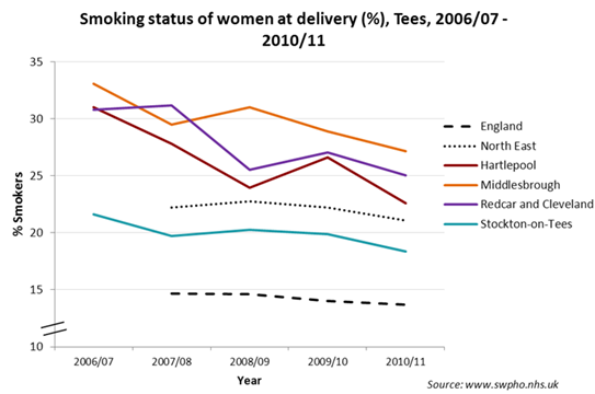 Mothers smoking at delivery trend, Tees LAs