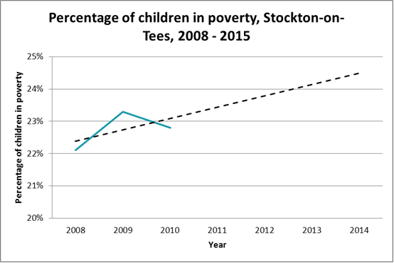 Forecast child poverty, Stockton