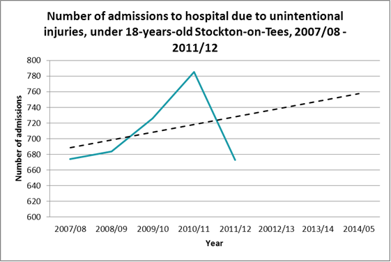 Forecast admissions due to injury aged under 18, Stockton
