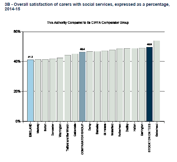 NHS Personal Social Services Adult Social Care Survey 2014-2015