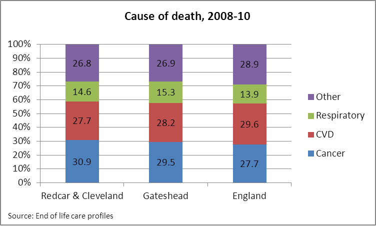 Cause of death in Redcar & Cleveland 2008-10