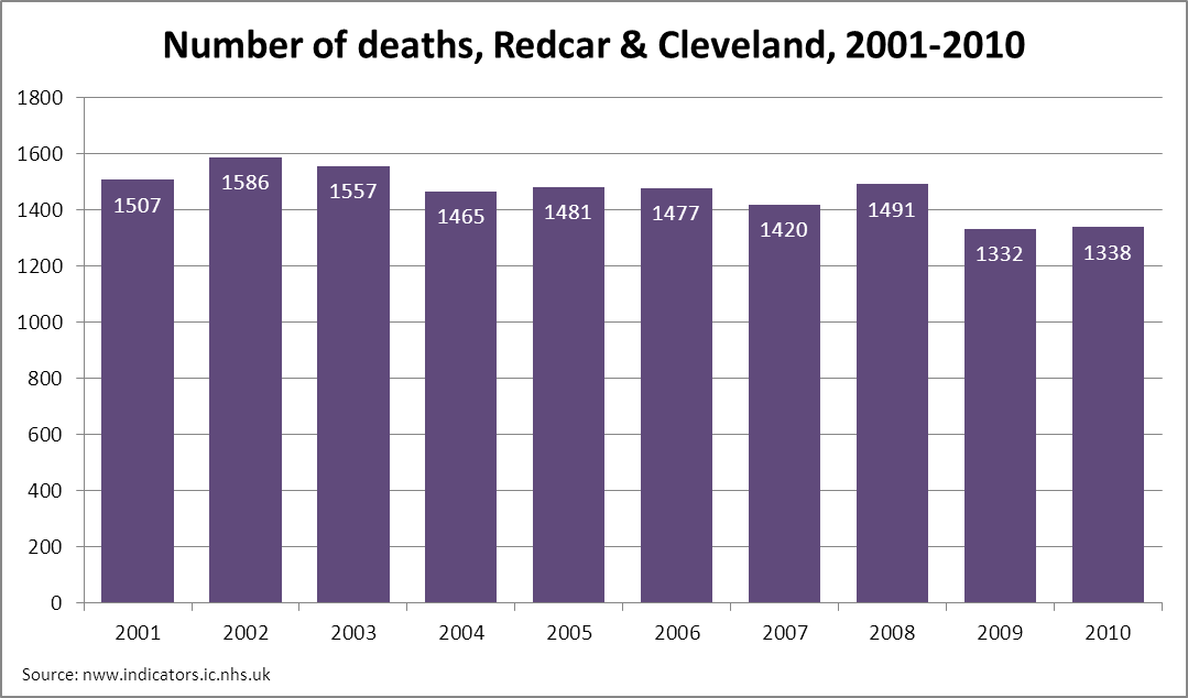 Number of deaths in Redcar & Cleveland