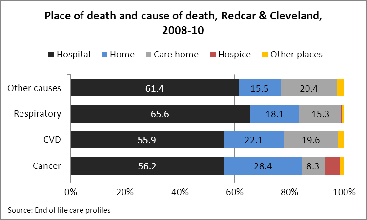 Place of death and cause of death, Redcar & Cleveland 2008-10