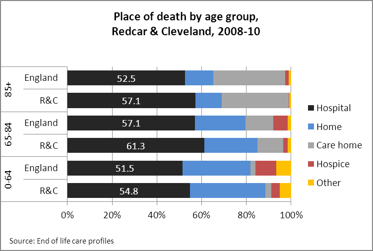 Place of death by age in Redcar & Cleveland, 2008-10