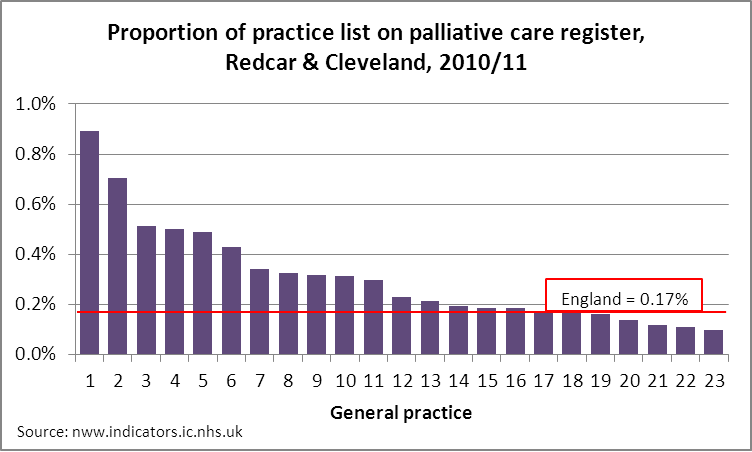 Palliative care registers in general practices in Redcar & Cleveland 2010/11
