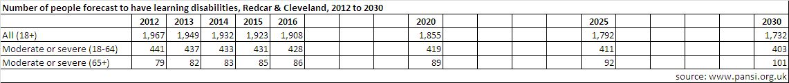 Forecast numbers of people with learning disabilities, R&C, 2012 to 2030