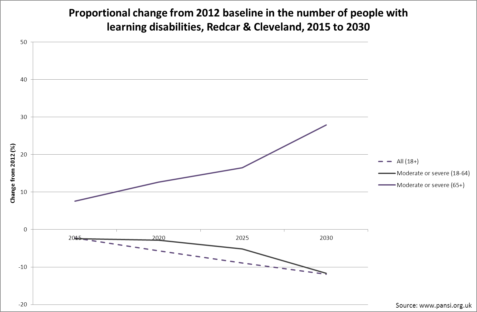 Forecast learning disability changes, Redcar & Cleveland, 2012 to 2030