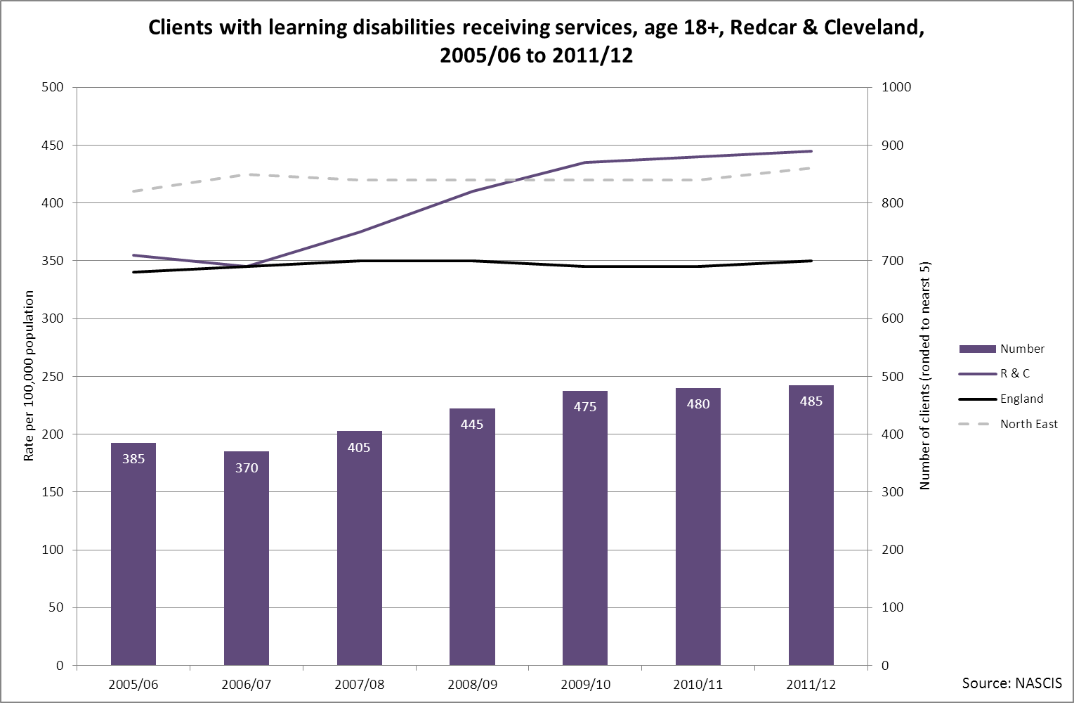 Clients with learning disabilities receiving services, R&C, 2005/06 to 2011/12