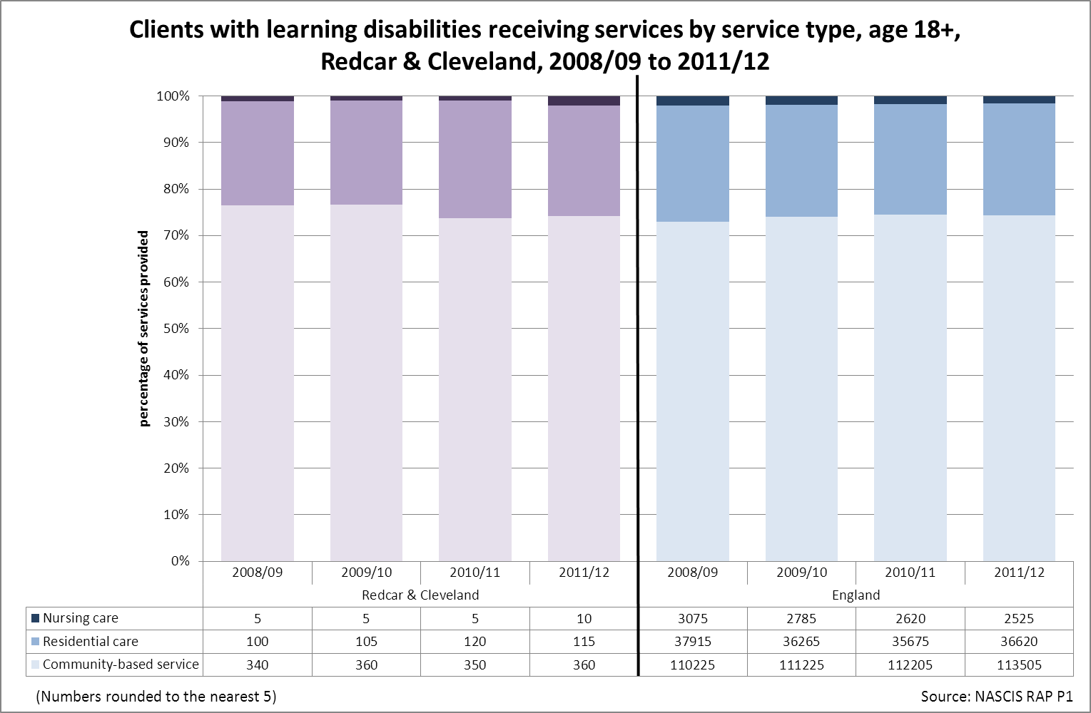Service type and learning disabilities, R&C, 2008/09 to 2011/12