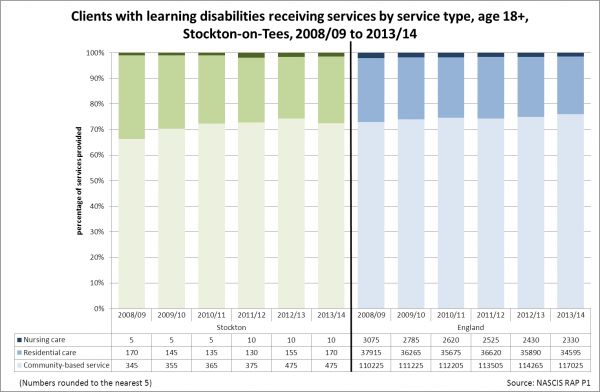 Stockton adults with learning disabilities, types of services reveived