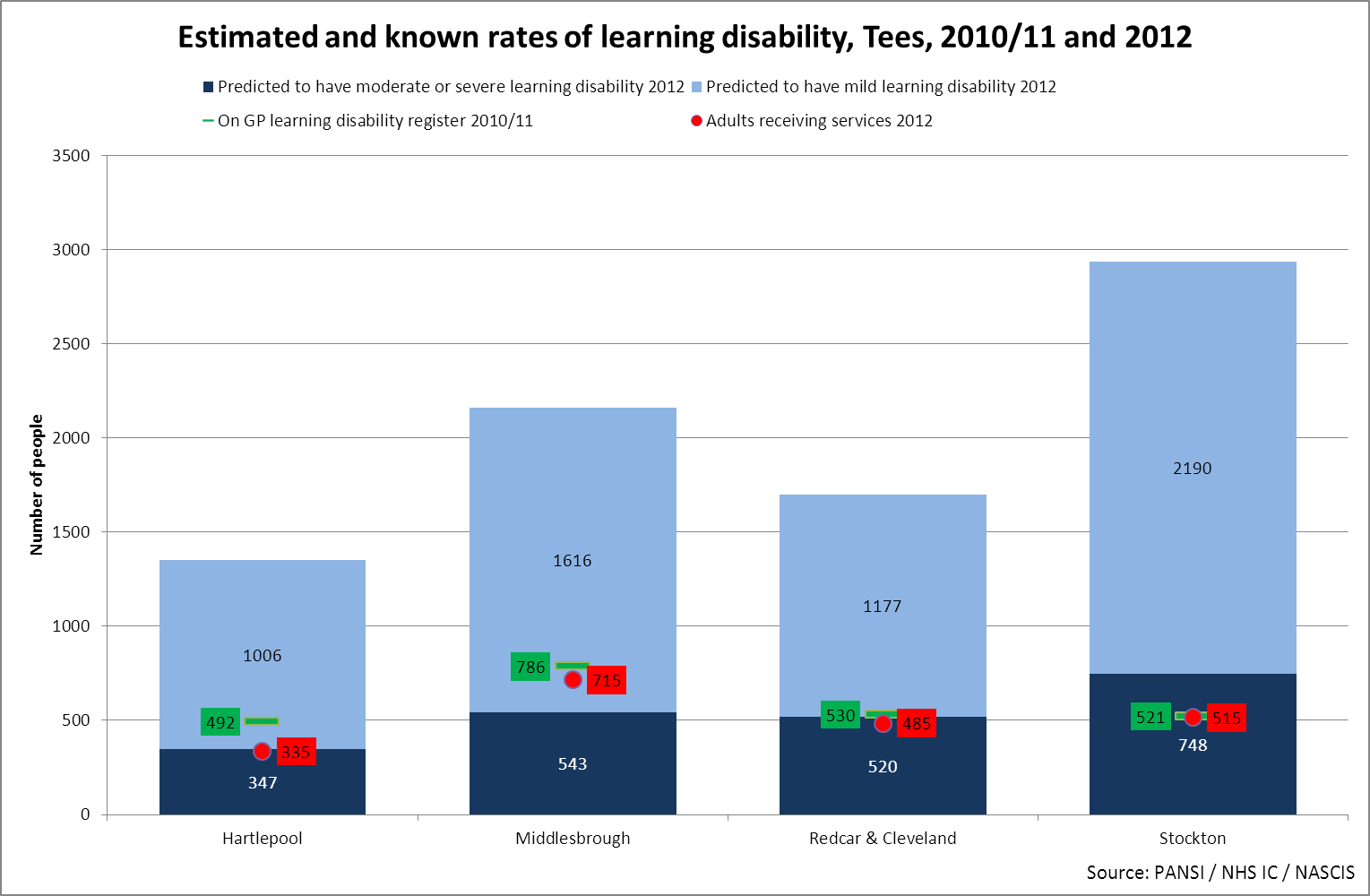 Estimated and know rates of learning disability, Tees, 2010/11 and 2012