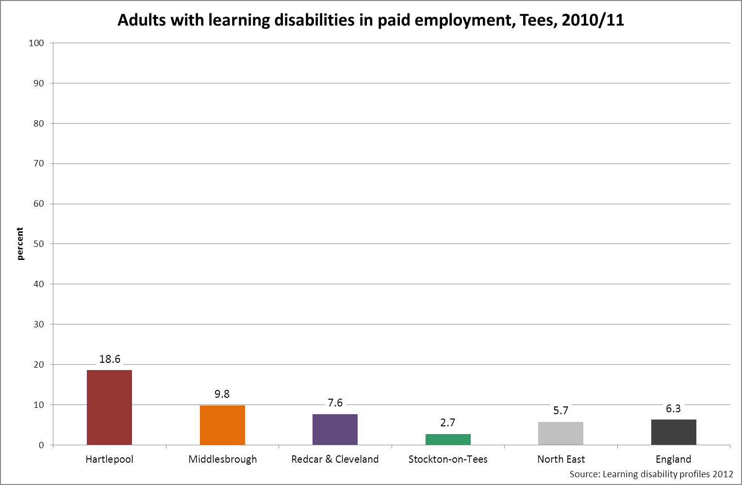 Employment and learning disabilities, Tees, 2010/11