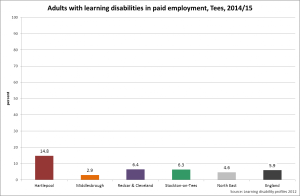 Tees employment of adults with learning disabilities