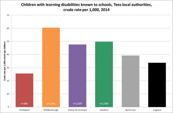 Children with learning disabilities, Tees, 2011