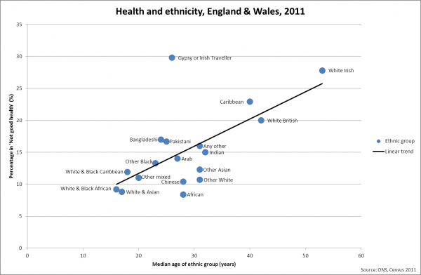 Health and ethnicity, England & Wales, 2011