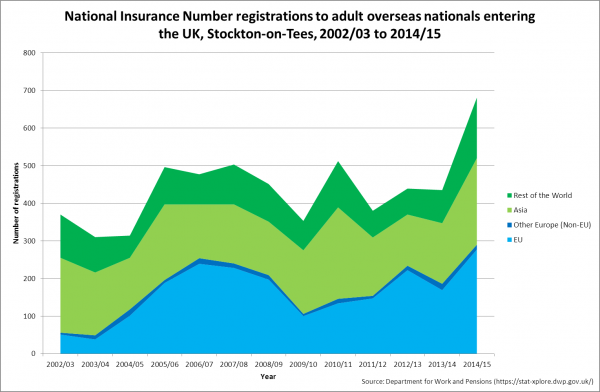 National Insurance Number registration, Stockton, 2002/03 to 2014/15