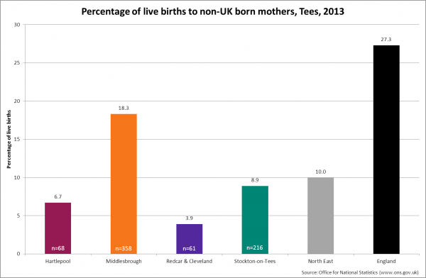 Births to non-UK born mothers, Tees, 2013