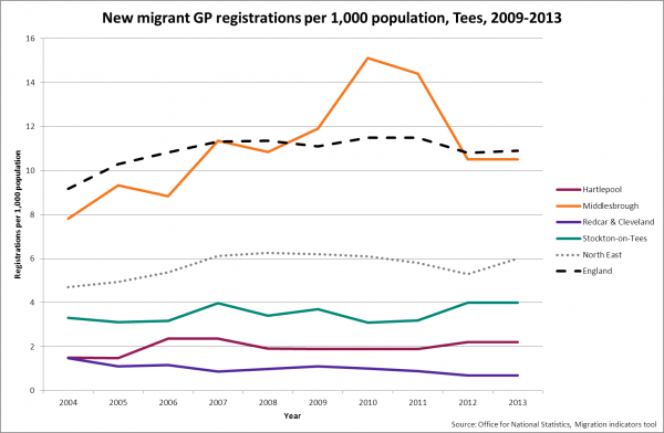 New migrant GP registrations, Tees, 2009-2013