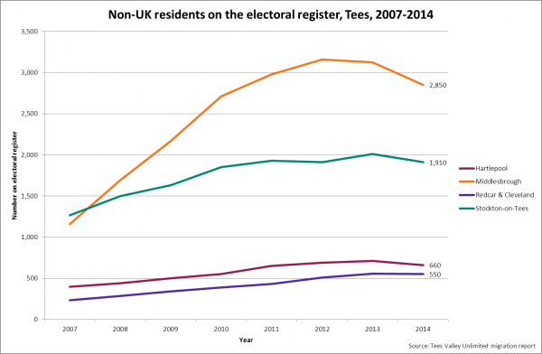 Non-UK residents on electoral register, Tees, 2007-2014