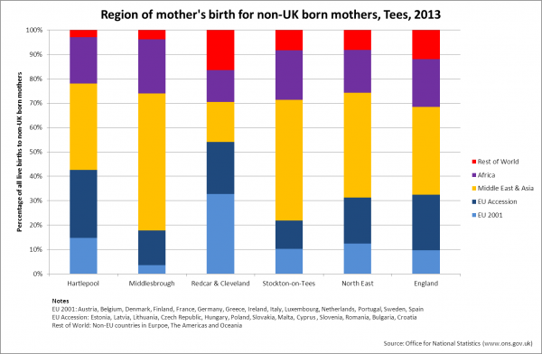 Region of mothers' birth for non-UK born mothers, Tees, 2013