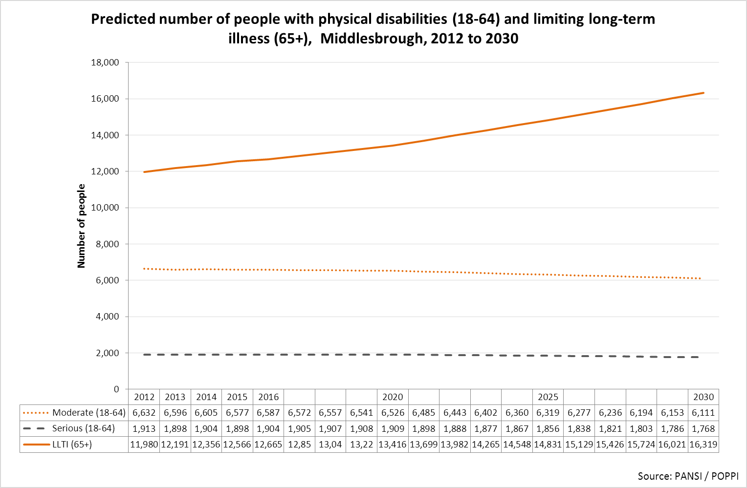 Middlesbrough forecast number of people with disabilities
