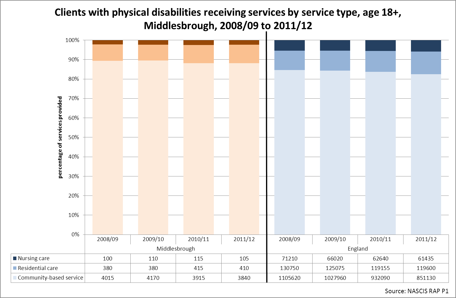 Middlesbrough adult physical disabilities by service type