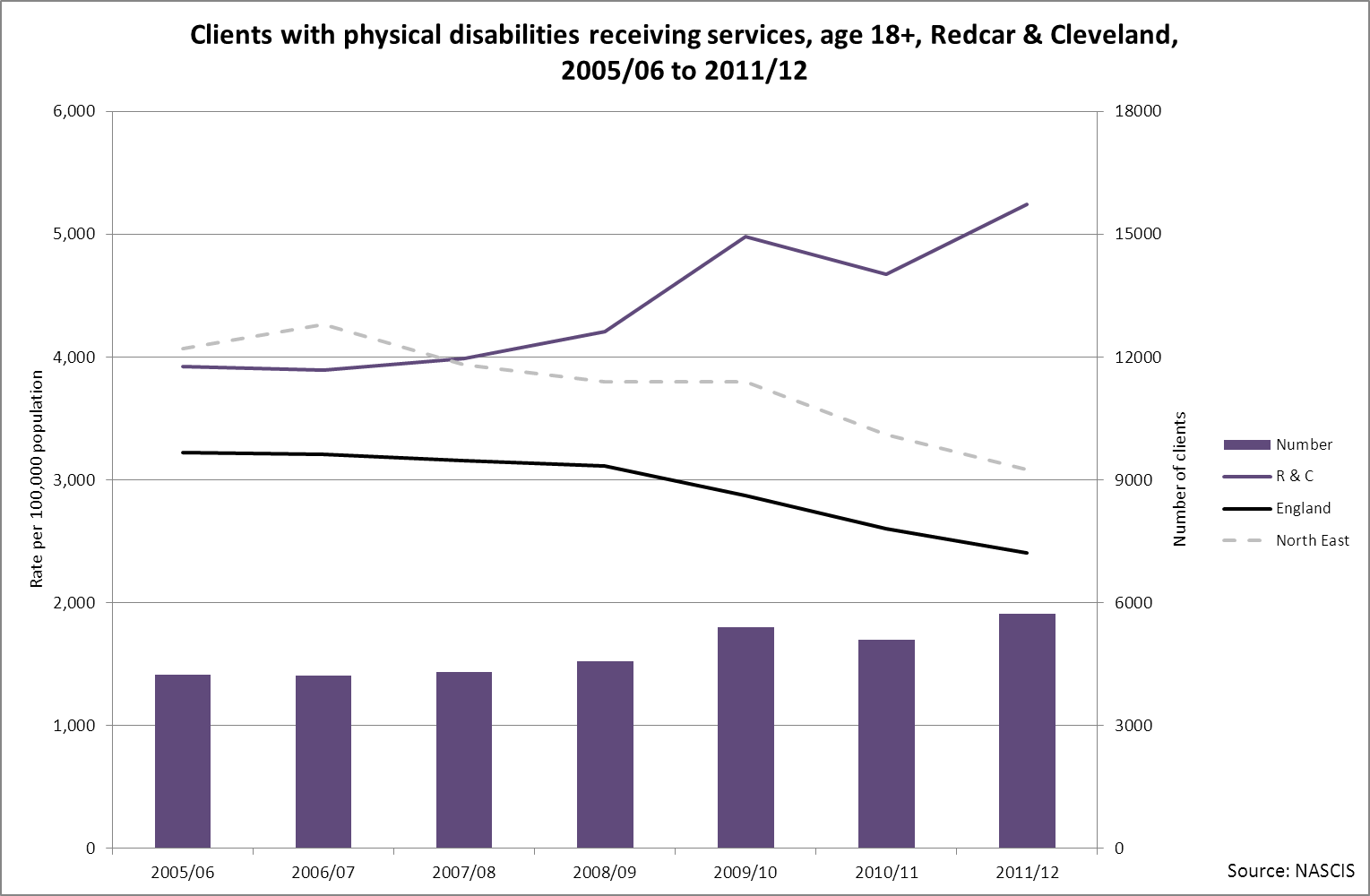 Clients with physical disabilities receiving services, Redcar & Cleveland, 2005/6 to 2011/12