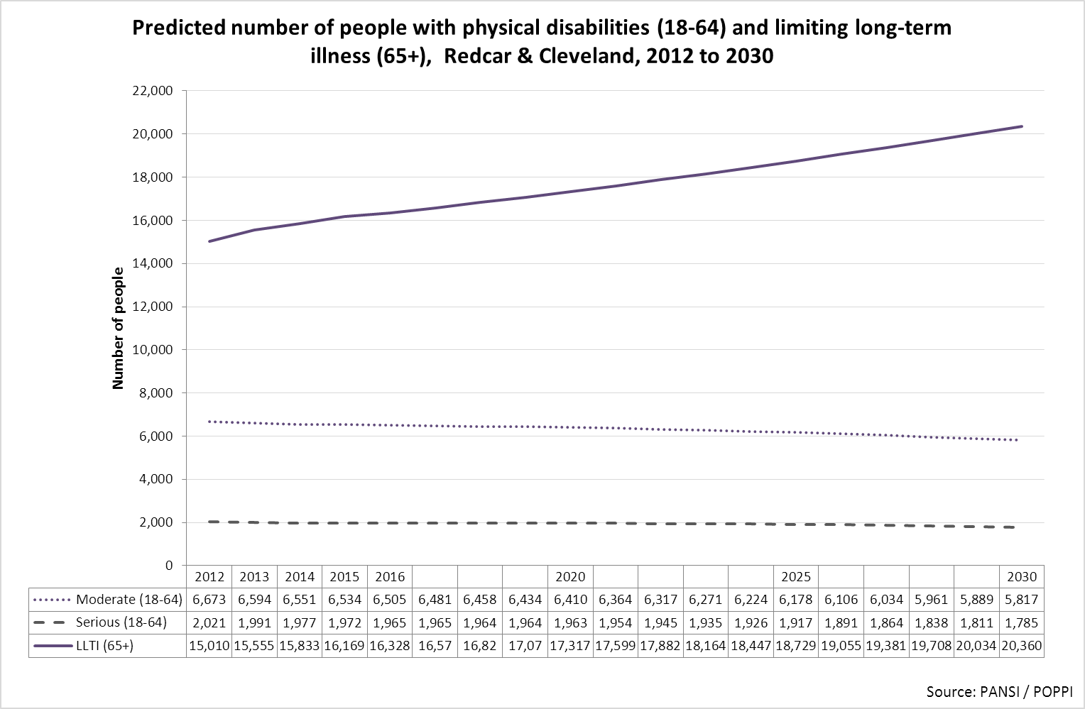 Forecast number of people with physical disabilities, Redcar & Cleveland, 2012 to 2030