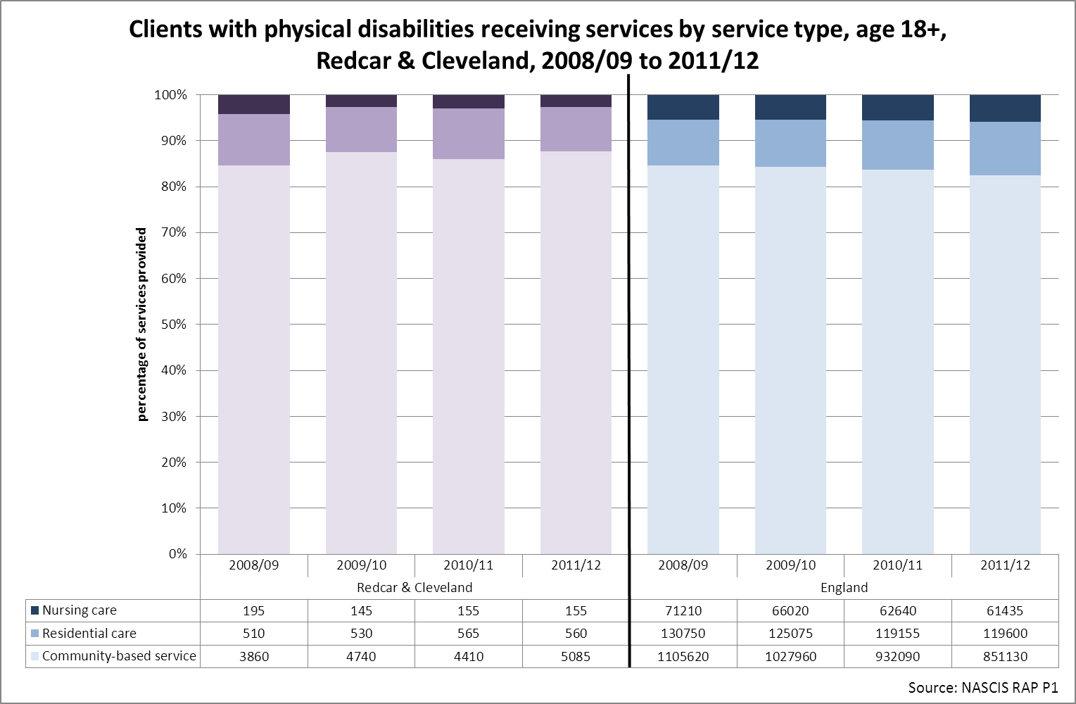 Clients with physical disabilities by service type, Redcar & Cleveland, 2008/9 to 2011/12