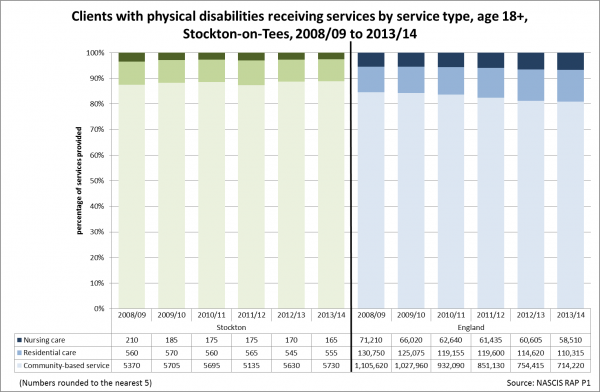 Stockton adult physical disability by servce type