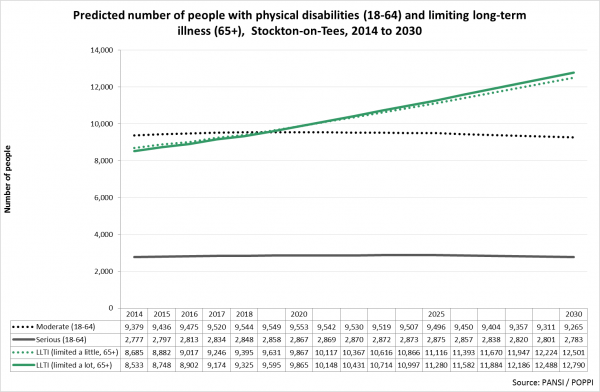 Stockton forecast physical disability numbers
