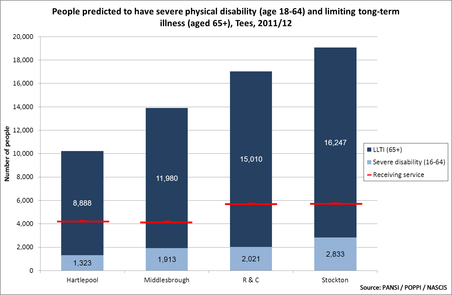Tees estimated number of adults with disability