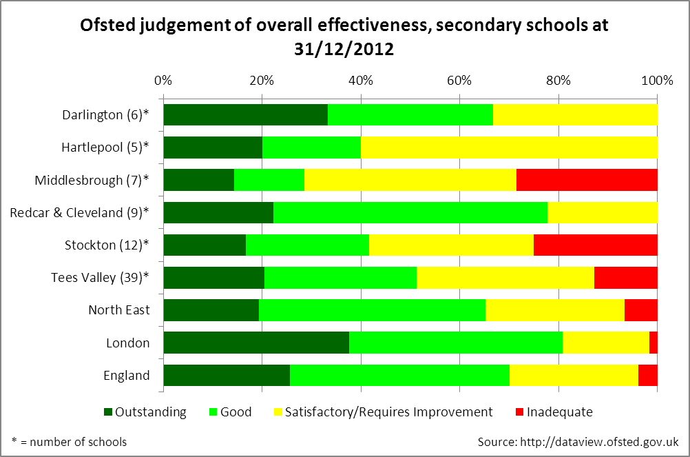 Ofsted judgement, secondary schools, Tees Valley