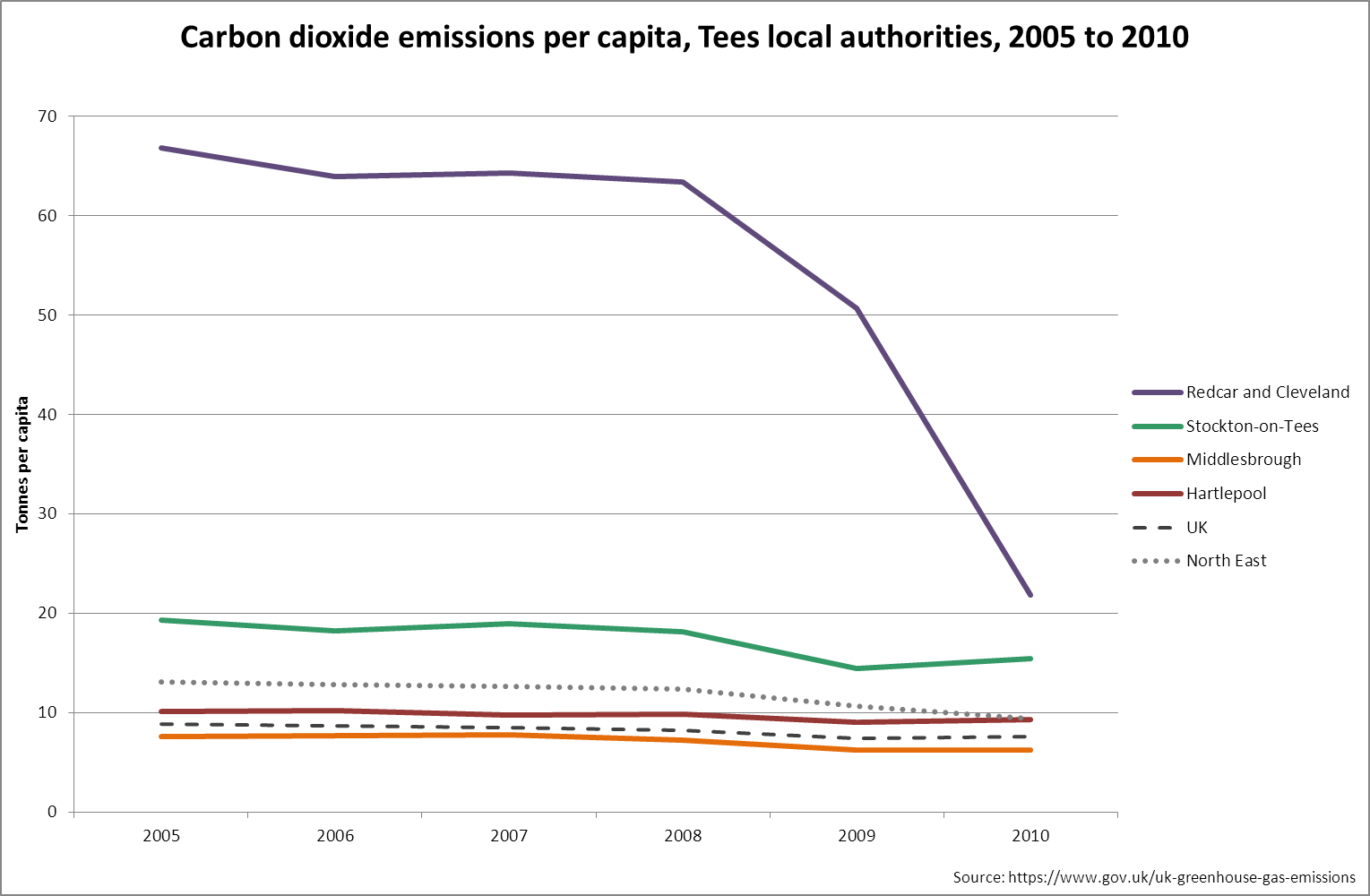 carbon dioxide emissions trend, Tees, 2005-2010