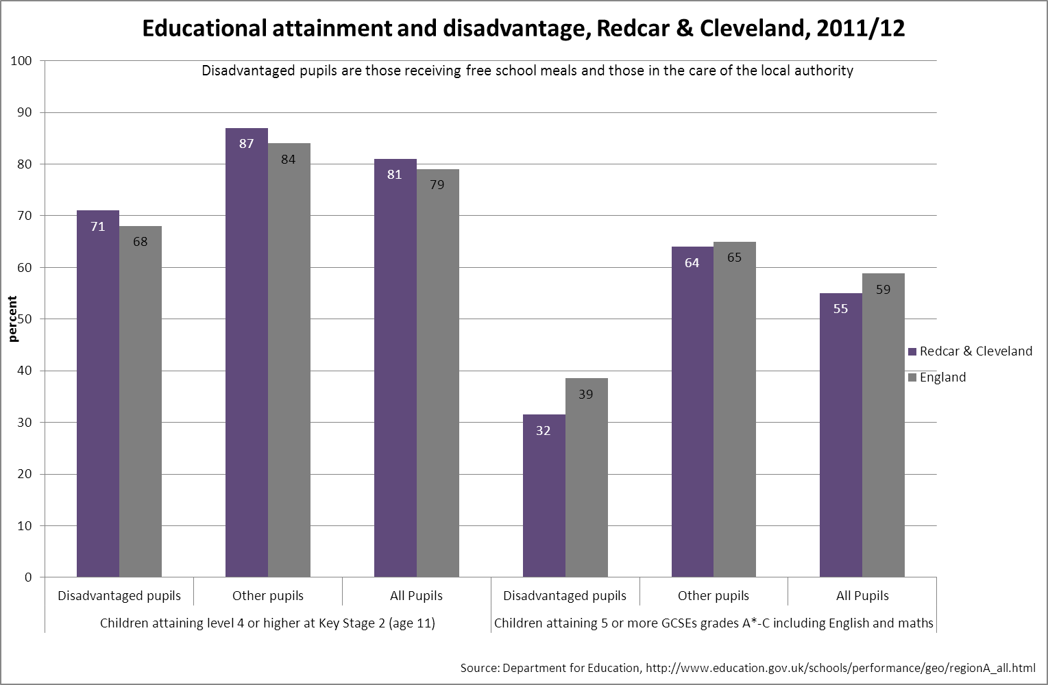 Attainment and disadvantage, R&C, 2011/12