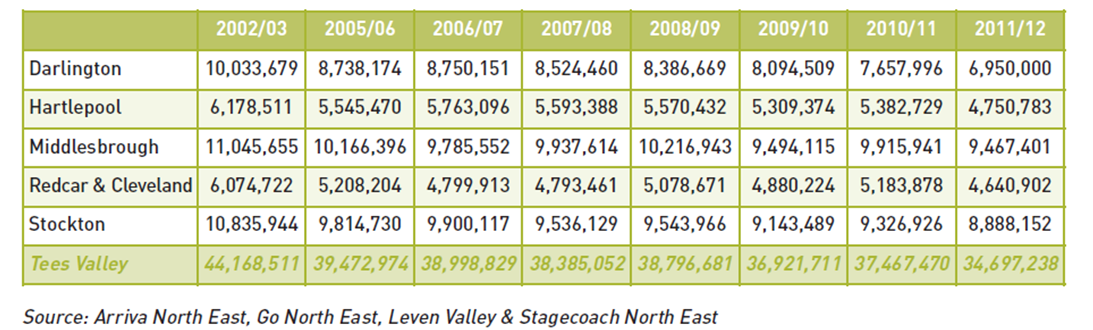 Tees Valley bus patronage trend